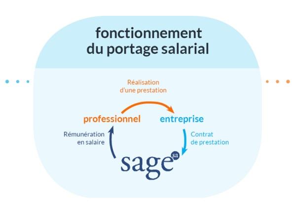 portage salarial expatriation
